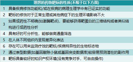 图表7. 理想的药物靶标的性质  来源:拜耳医药,中康产业资本研究中心