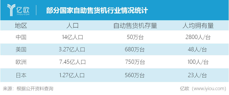部分國家自助售貨機行業情況統計