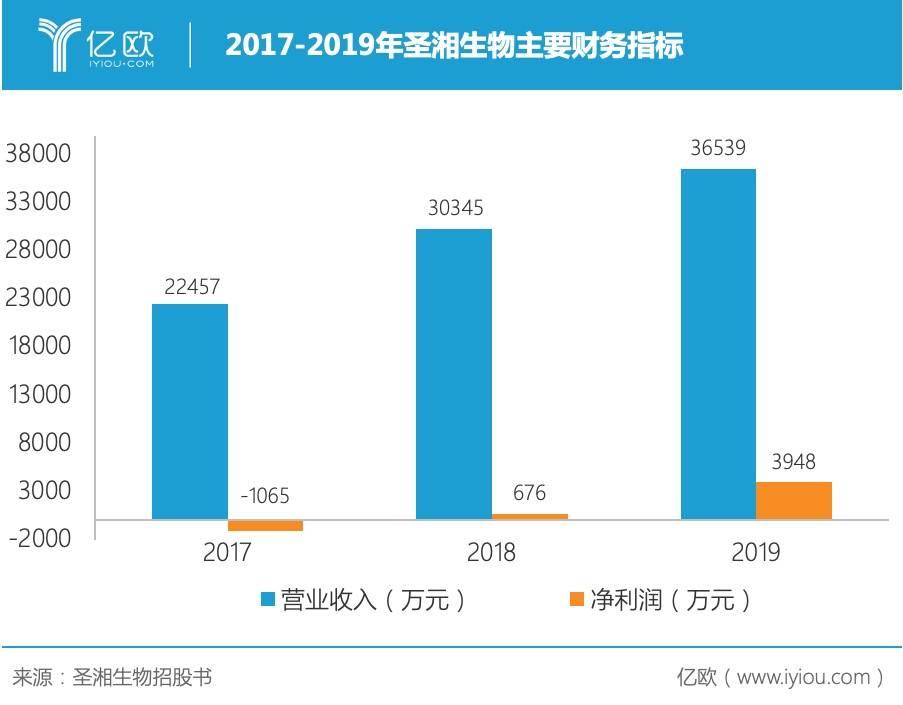 2017-2019年圣湘生物主要财务指标