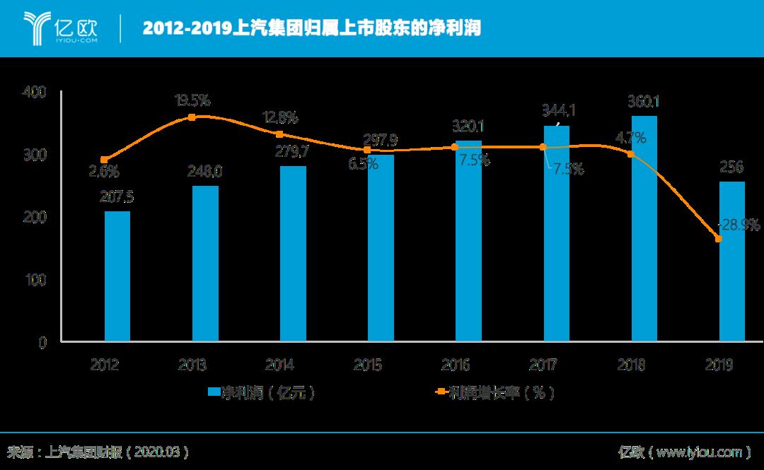 2012-2019上汽集团归属上市股东净利润