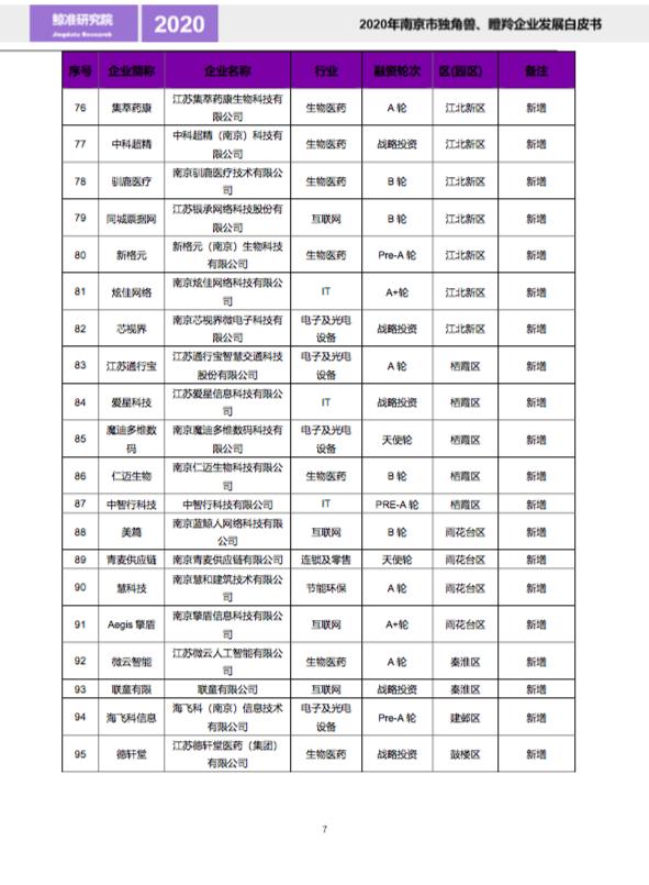 2020年南京市独角兽、瞪羚企业名单