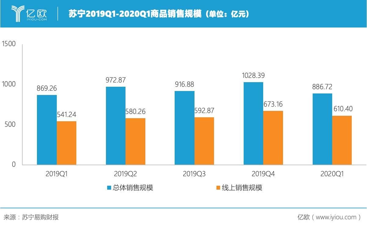 苏宁2019Q1-2020Q1商品出售周围