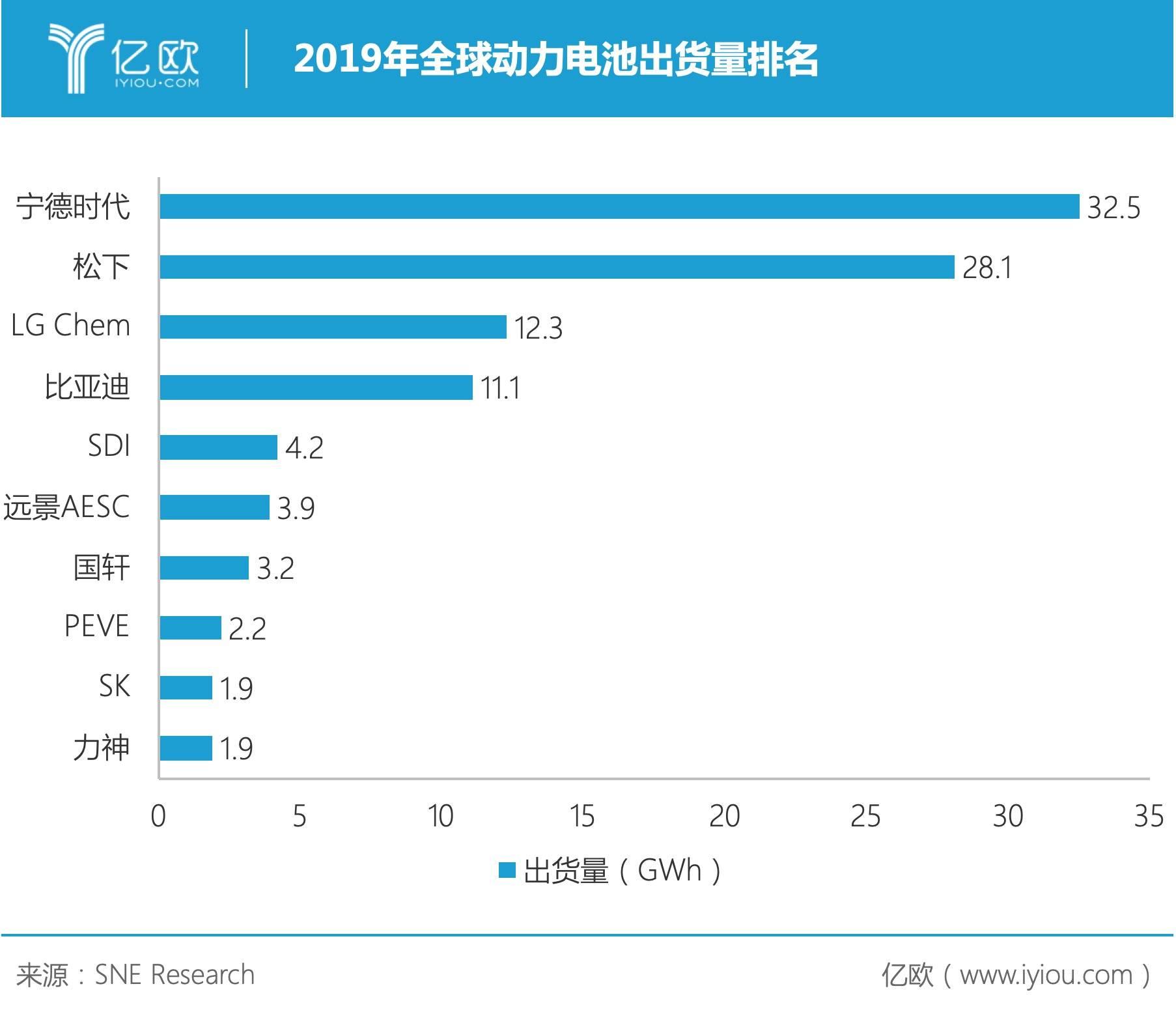 2019年全球动力电池出货量排名