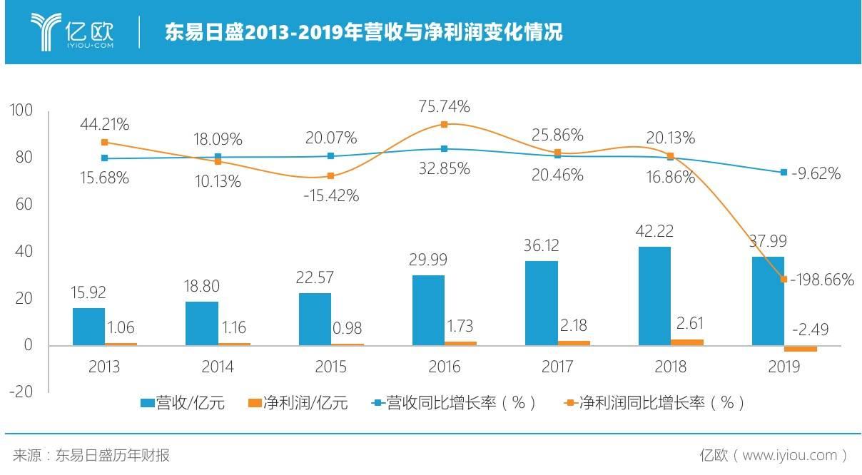 图:东易日盛2013-2019年营收与净利润变化情况