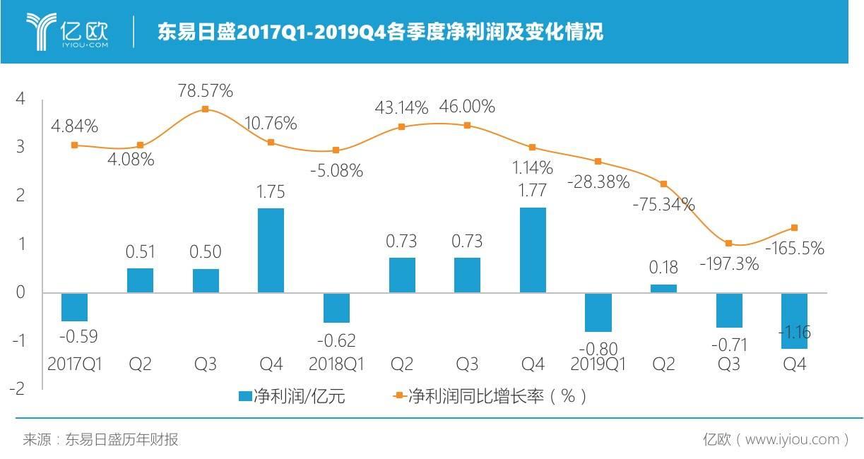 图:东易日盛2017Q1-2019Q4的净利润及变化情况