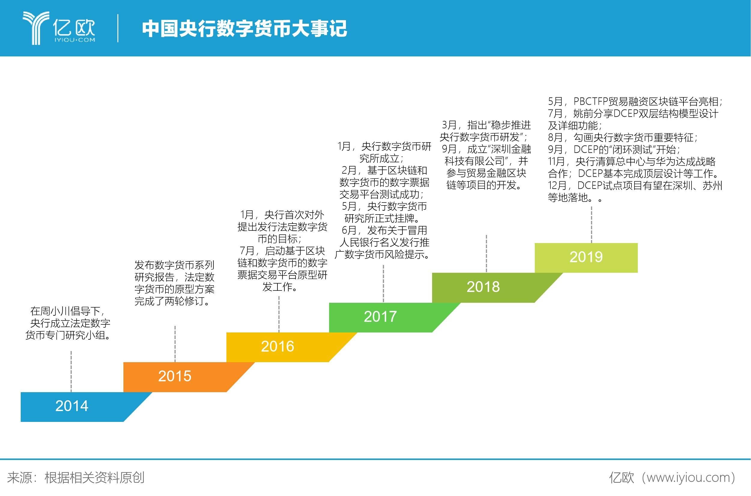 中國央行數字貨幣大事記