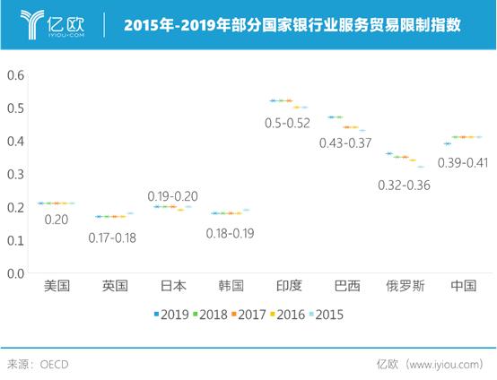 2015年-2019年部分國家銀行業服務貿易限制指數
