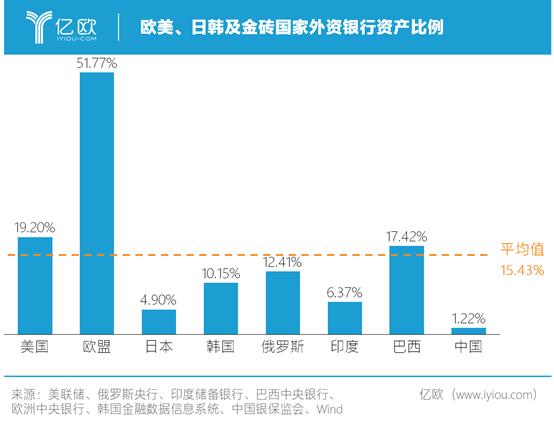 歐美、日韓及金磚國家外資銀行資產比例