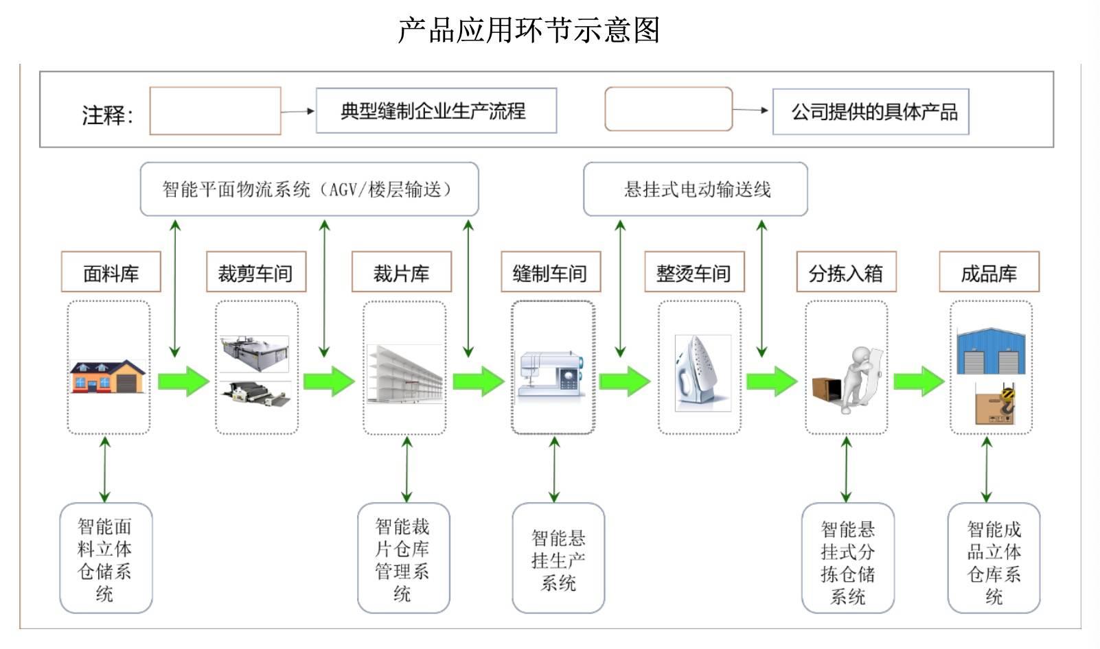瑞晟智能产品应用环节示意图.jpeg