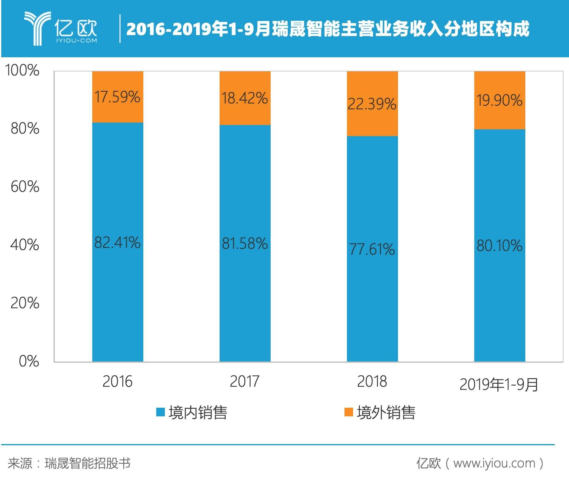 2016-2019年1-9月瑞晟智能主营业务收入分地区构成.jpeg