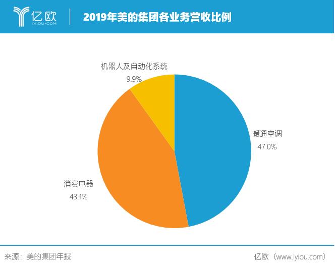 2019年美的集团各营业营收比例