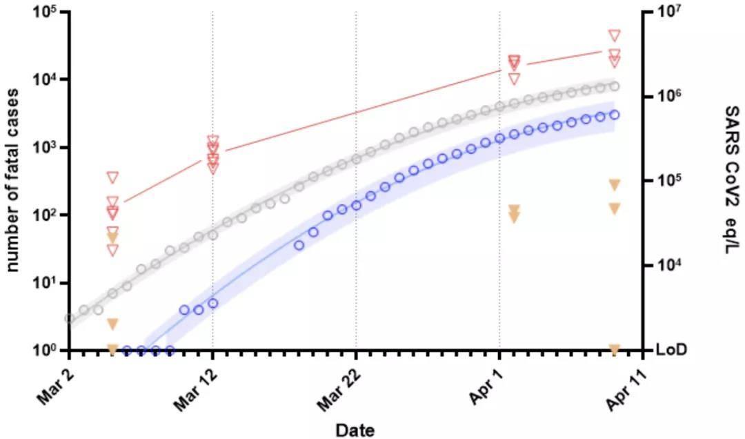 巴黎地区废水中 SARS-CoV-2 的定量时程监测,巴黎地区三大浑水处理厂原水(空心红色三角形)和处理后废水(实心倒三角形)中 SARS-CoV-2 基因组的定量分析,以及法国(灰色)或巴黎地区(深蓝色圆圈)的新冠肺热致物化病例数(来源:medrxiv)