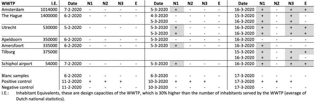 荷兰分别浑水处理厂进水 24 幼时复相符样品中新冠病毒靶点的筛选效果(来源:medrxiv)