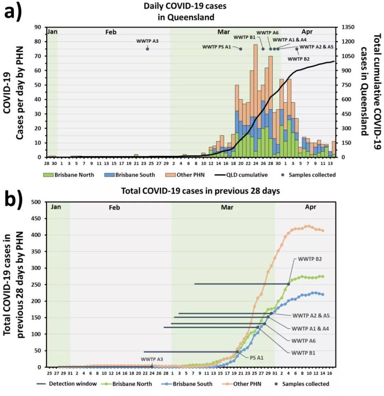 在澳大利亚布里斯班北部和南部进走废水样本的采样日期、病例数目和检测窗口期(来源:ScienceDirect)