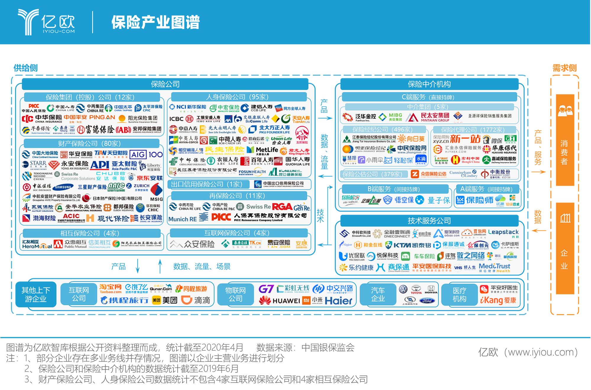 亿欧智库:保险产业图谱