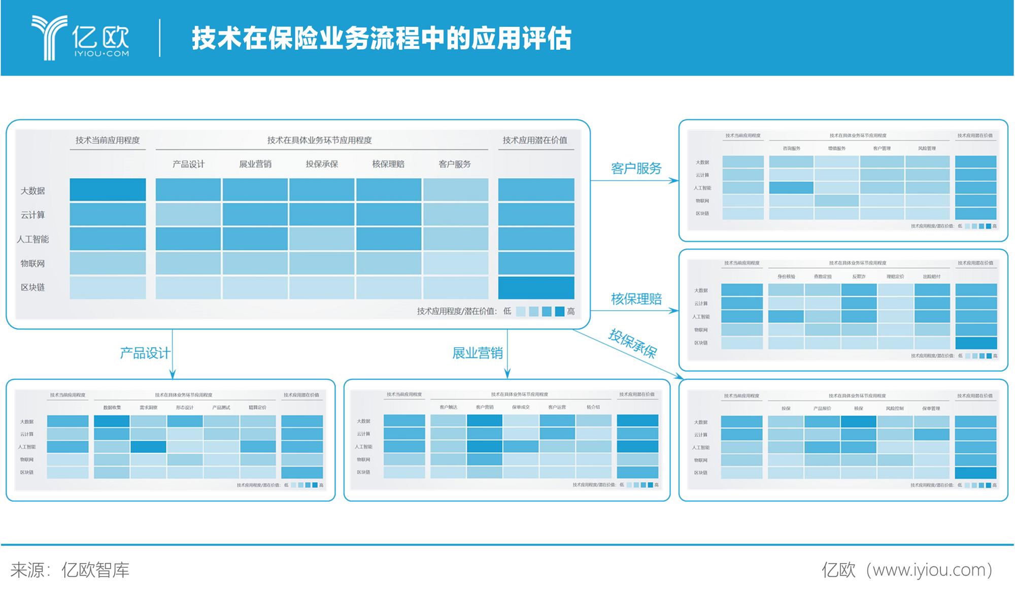 亿欧智库:技术在保险业务流程中的应用评估
