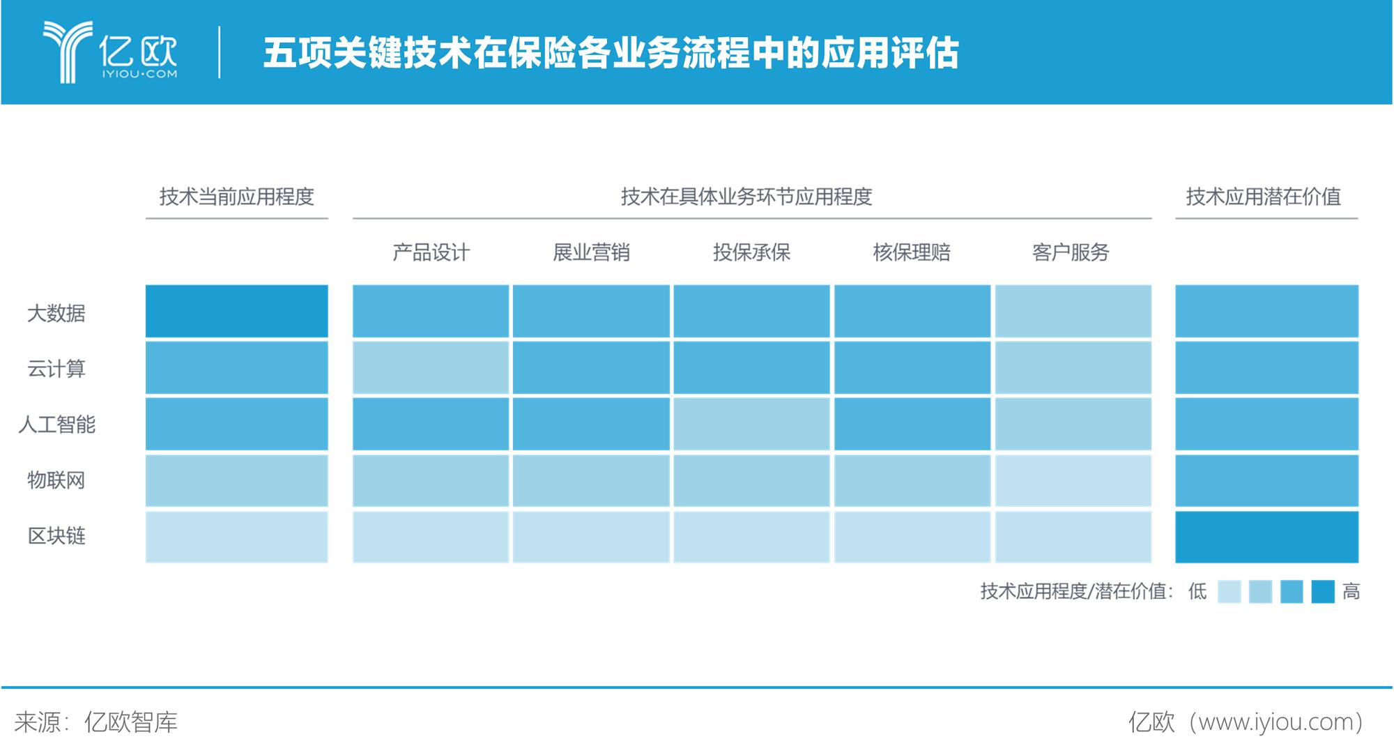 亿欧智库:五项关键技术在保险各业务流程中的应用评估