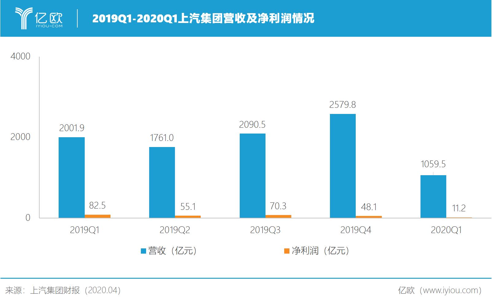 2019Q1-2020Q1上汽集团营收及利润情况