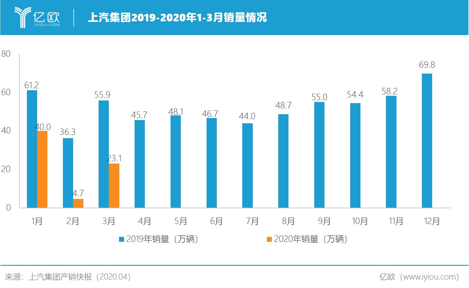 上汽集团2019-2020年1-3月销量情况