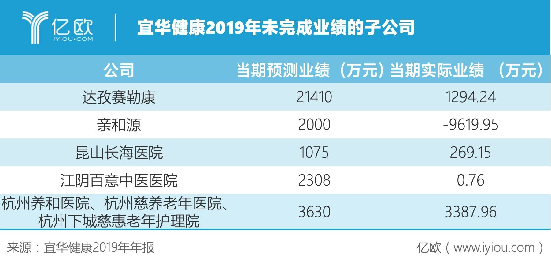 宜华健康2019年未完成业绩的子公司.jpeg