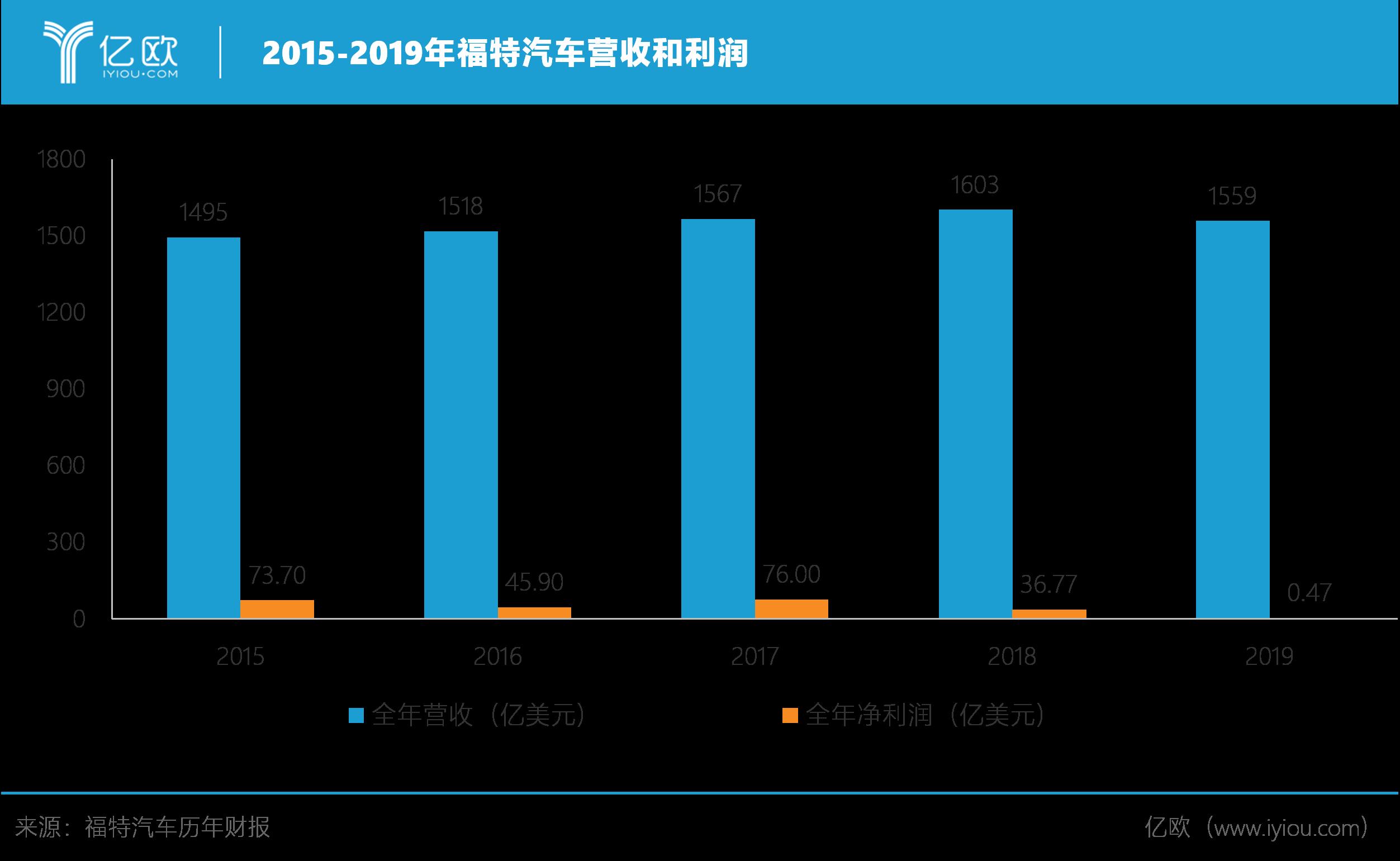 福特汽车2015-2019营收和利润.png