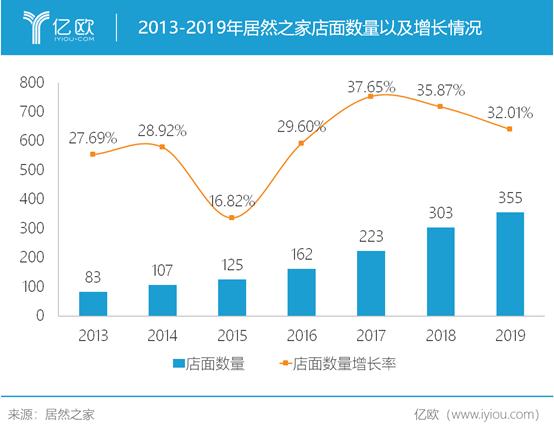 图:2013-2019年居然之家店面数量及增长情况