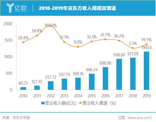 2010-2019京東方收入規模及增速