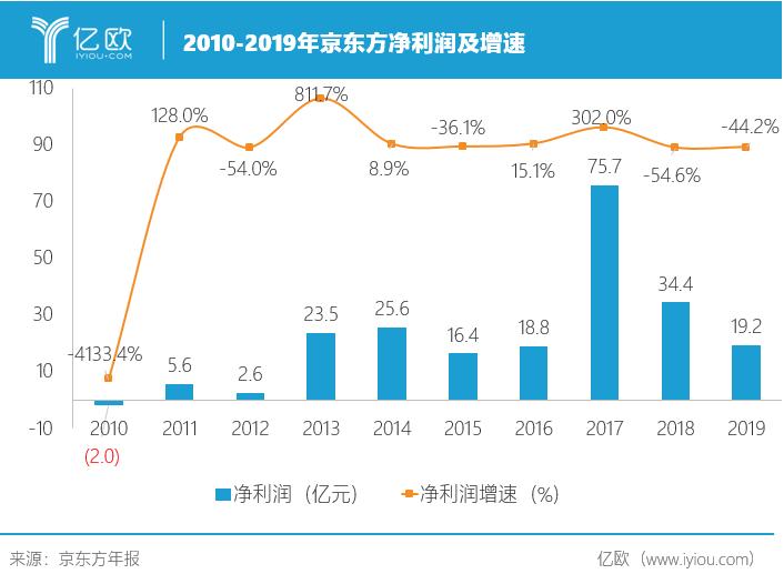 2010-2019京東方歸母凈利潤及增速