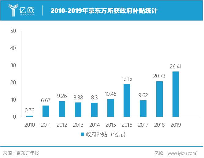 2010-2019京東方所獲政府補貼統計