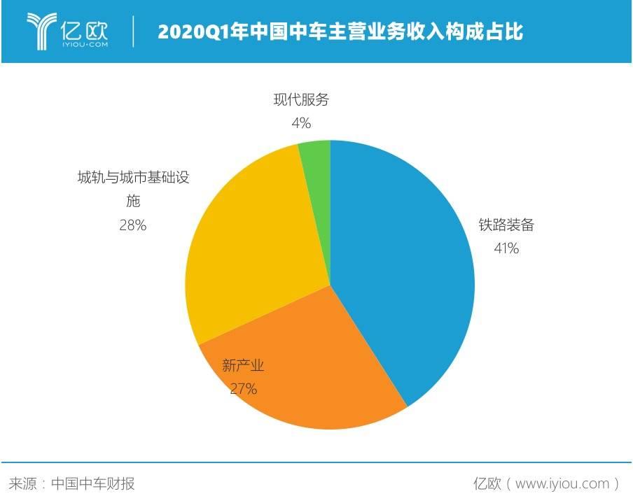 2020Q1年中國中車主營業務收入構成占比