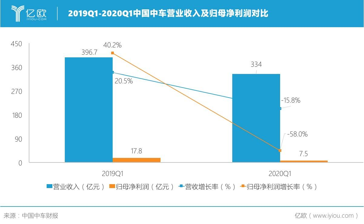 2019Q1-2020Q1中国中车生意业务收入及归母净利润对比