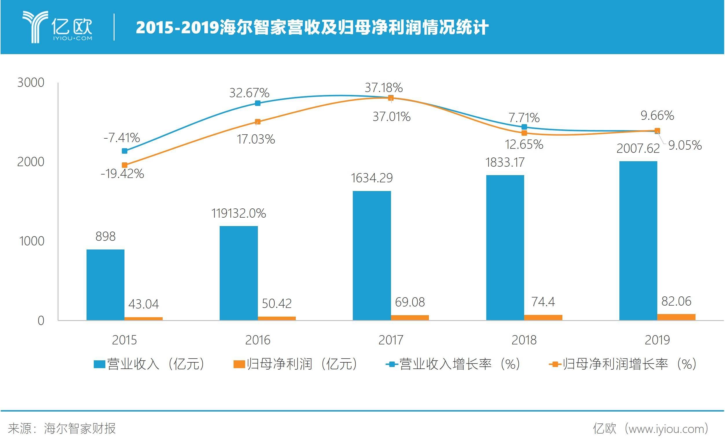 2015-2019海尔智家营收及归母净利润情况统计