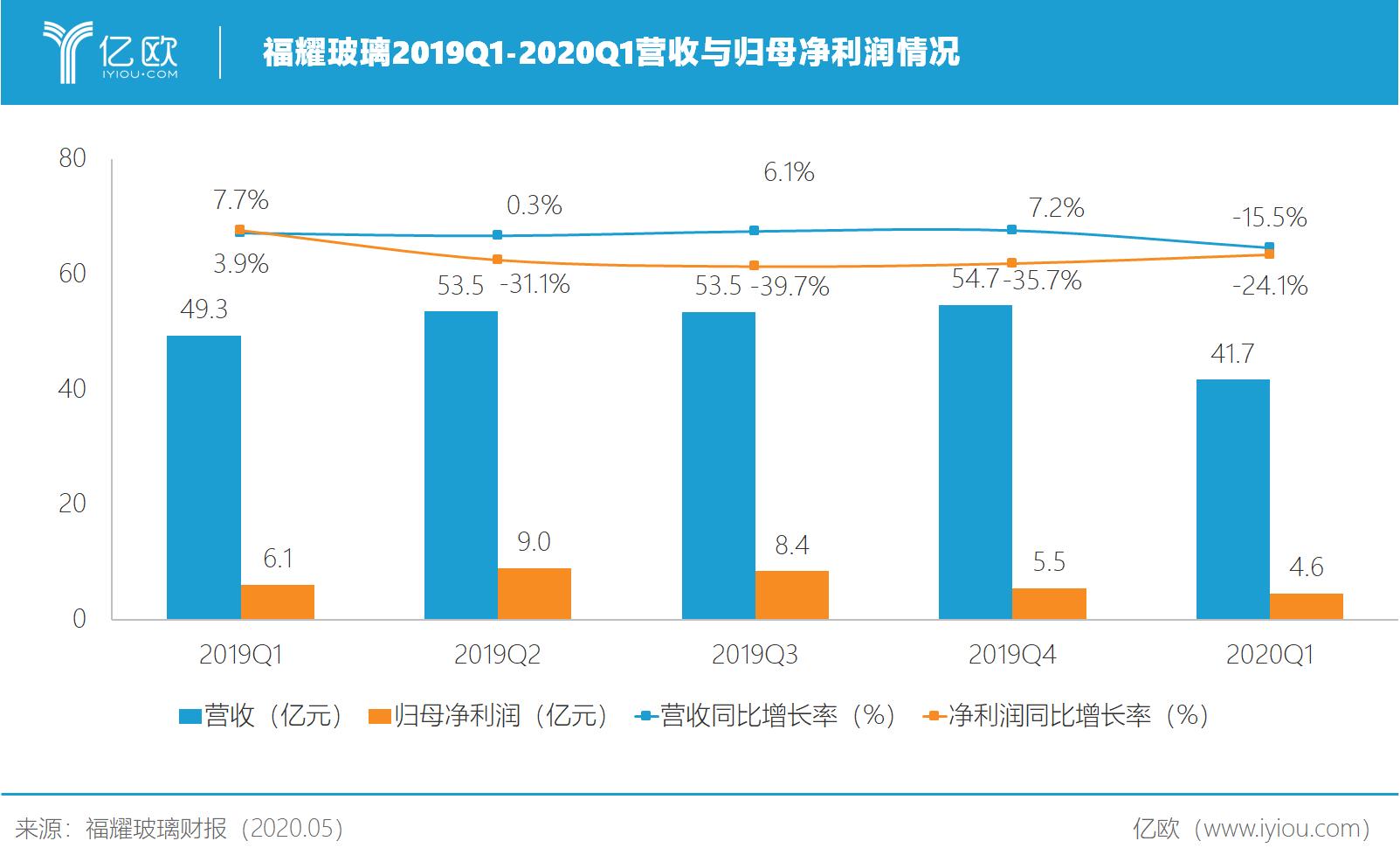 福耀玻璃2019Q1-2020Q1营收与归母净利润情况