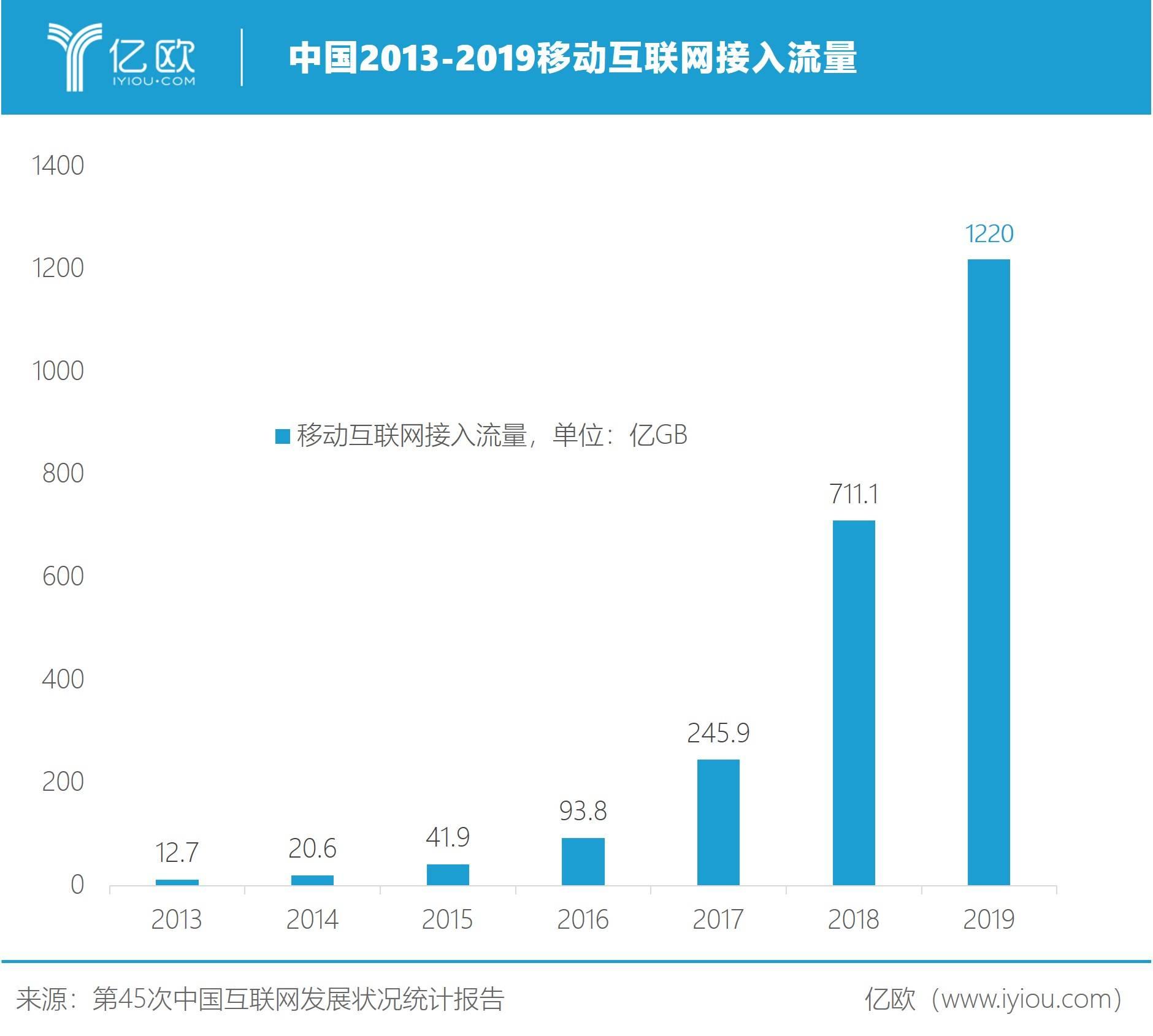 中国2013-2019移动互联网接入流量
