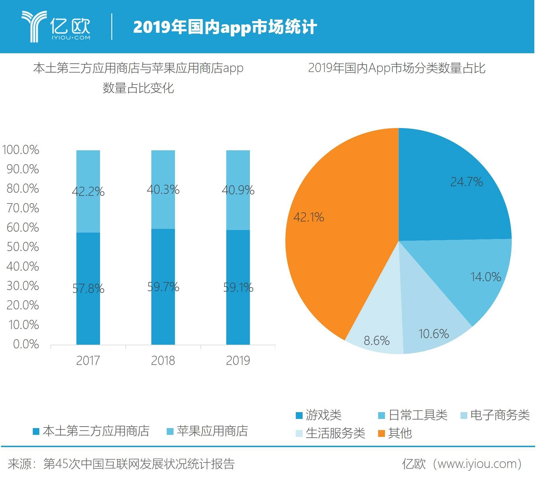 2019年国内app市场统计