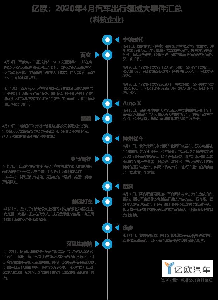 2020年4月科技企业大事件汇总.png