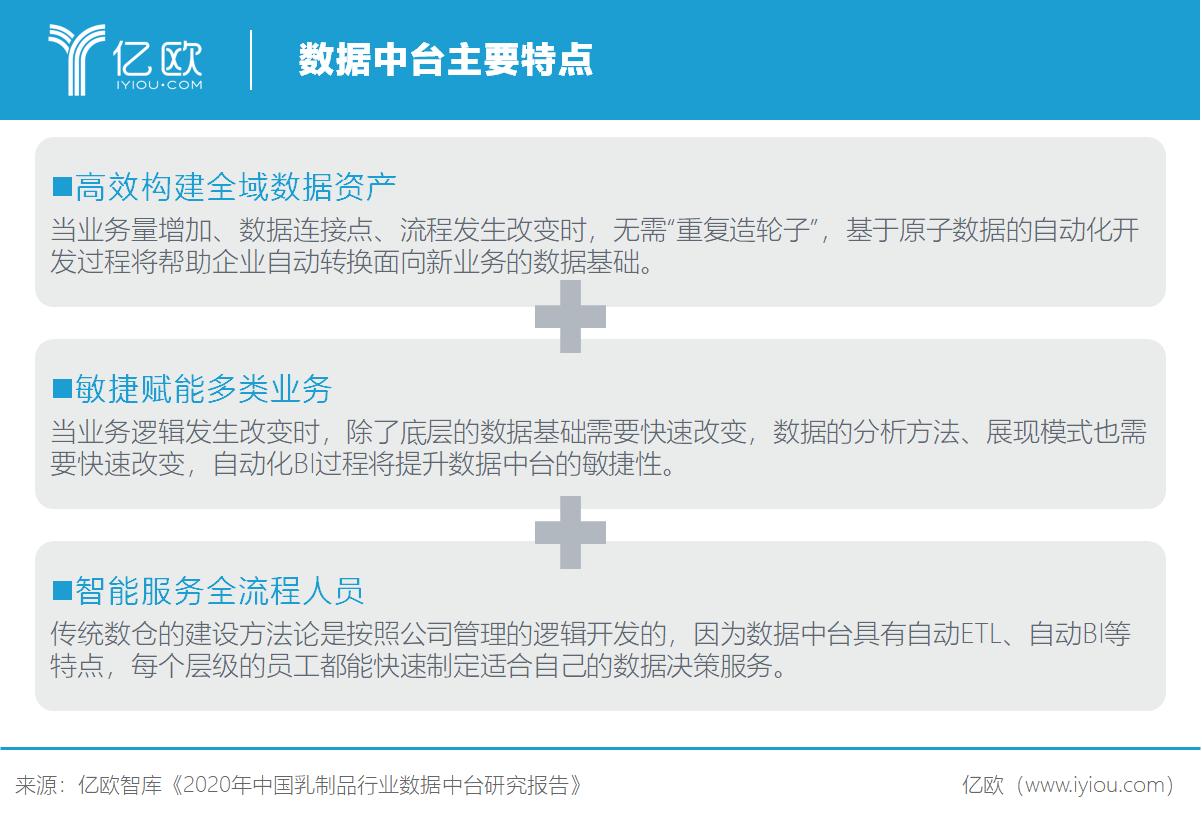 亿欧智库:数据中台主要特点