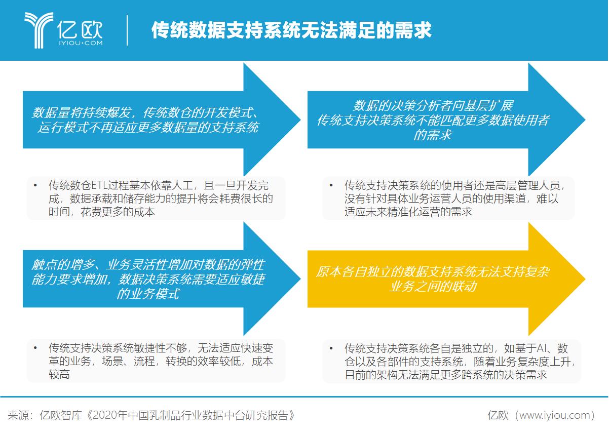 亿欧智库:传统数据支持系统无法满足的需求