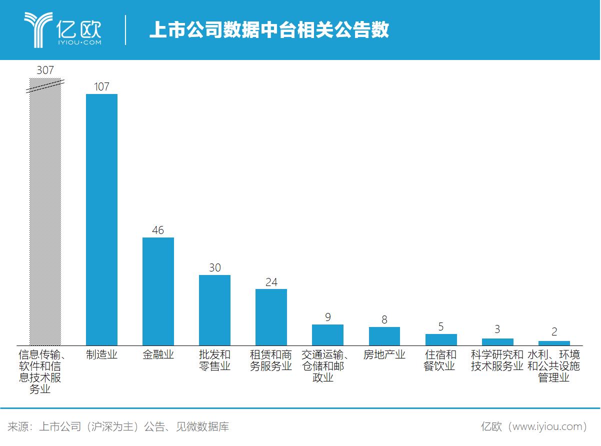 亿欧智库:上市公司数据中台相关公告数