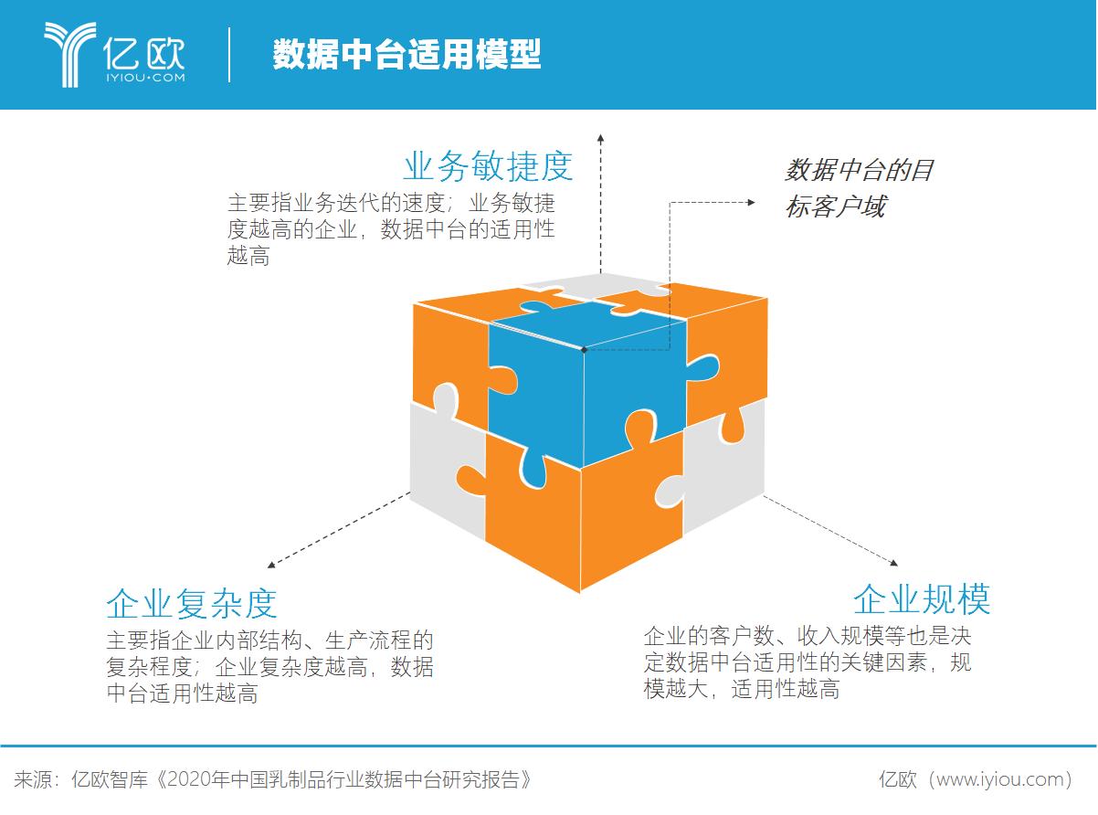 亿欧智库:数据中台适用模型