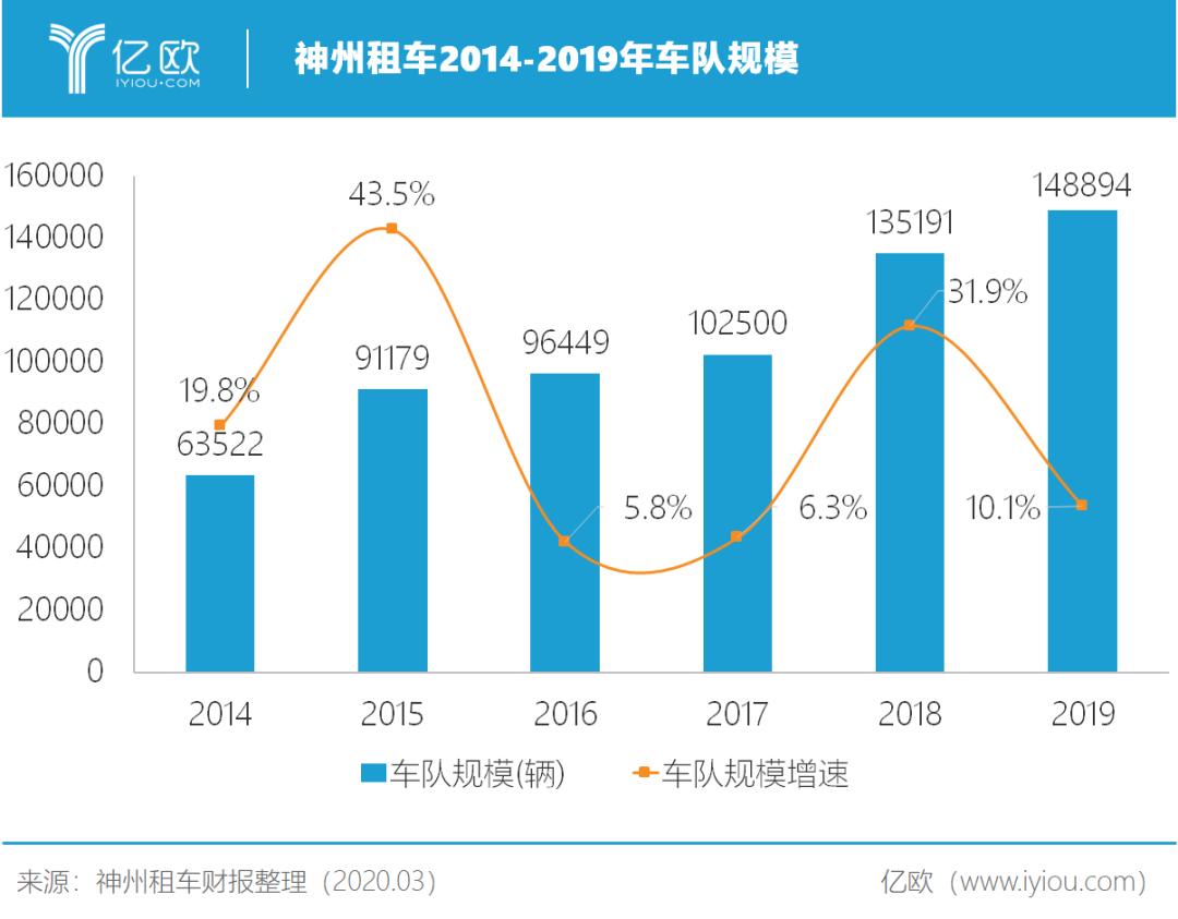 神州租车2014-2019年车队规模