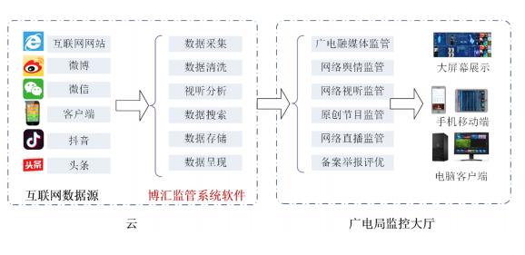 博汇监管系统工作流程