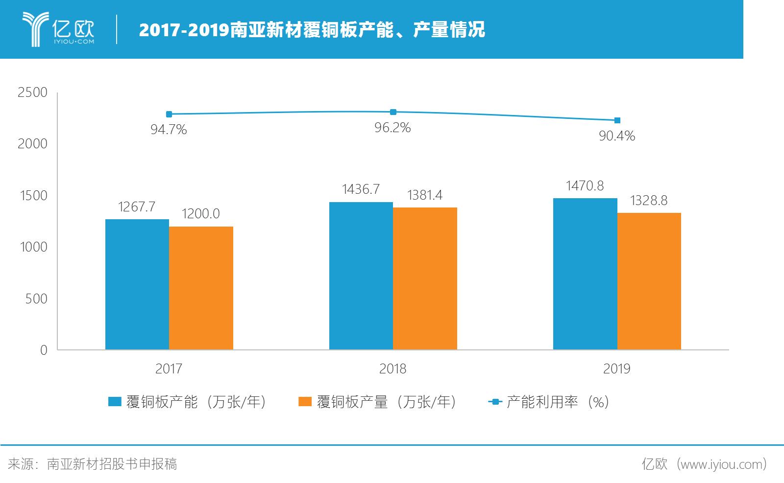 2017-2019南亚新材覆铜板产能、产量情况.png