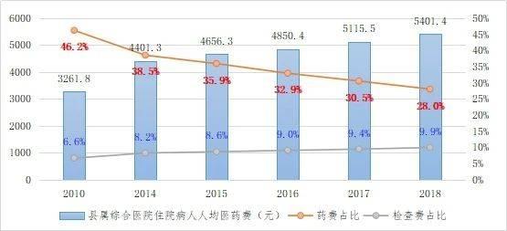 图1:全国县属综相符医院入院病人人均医药费及药占比、检查占比情况  数据来源:中国卫生健康统计年鉴,2019年