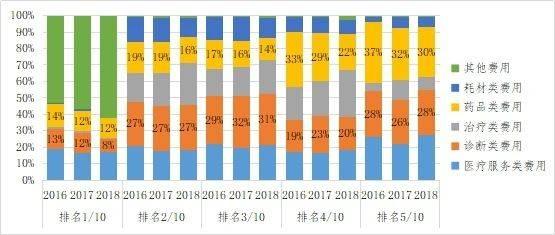 图4:医院人均入院费用排名前十科室患者费用组织(1)