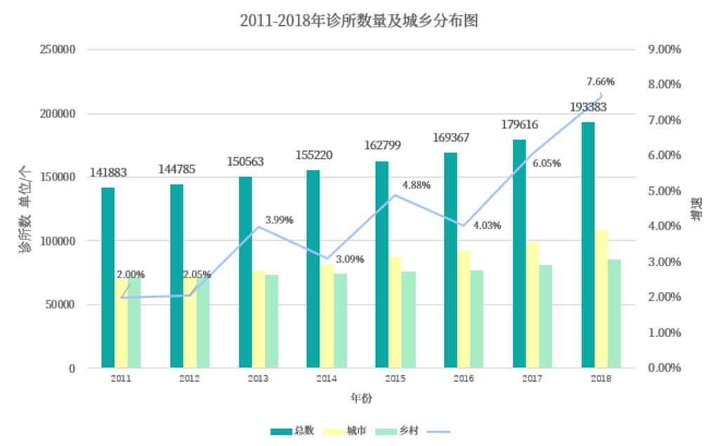 2011年~2018年诊所数量及城乡分布图