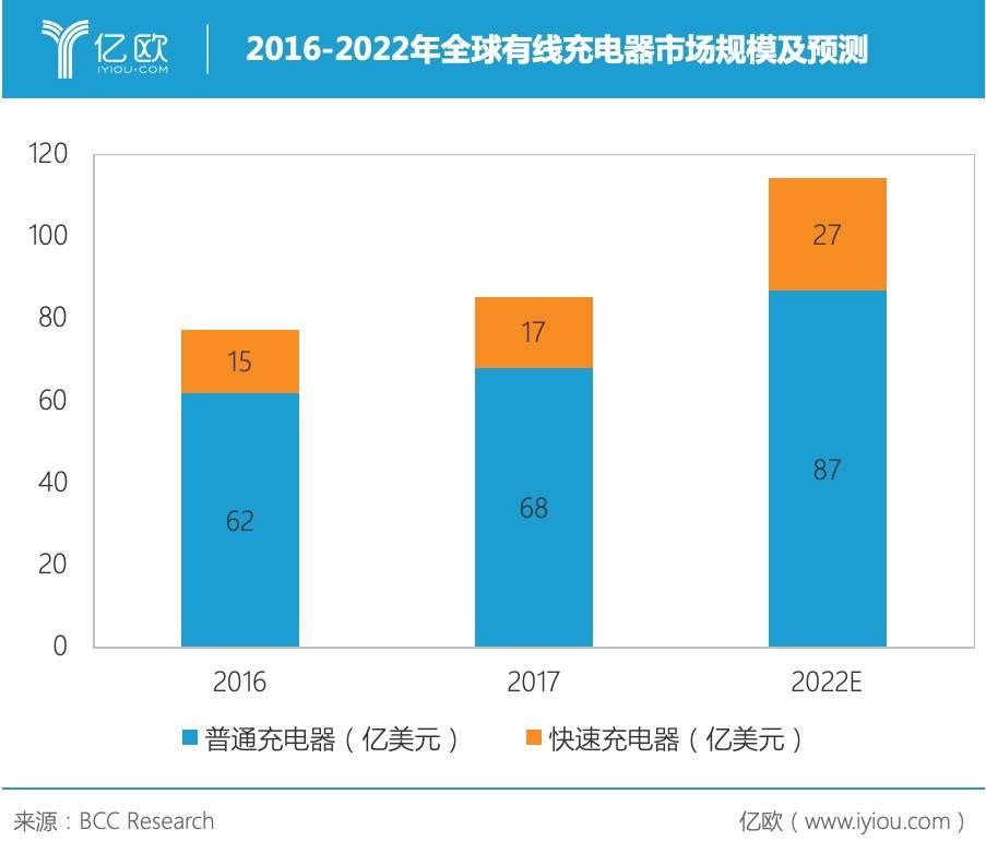 2016-2022年全球有线充电器市场规模及预测
