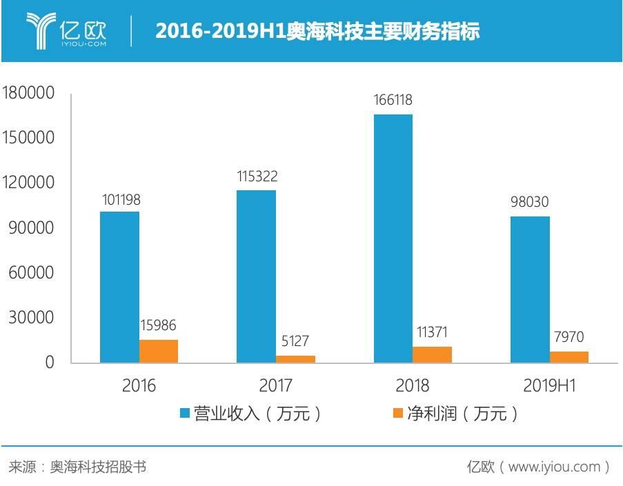 2016-2019H1奥海科技主要财务指标