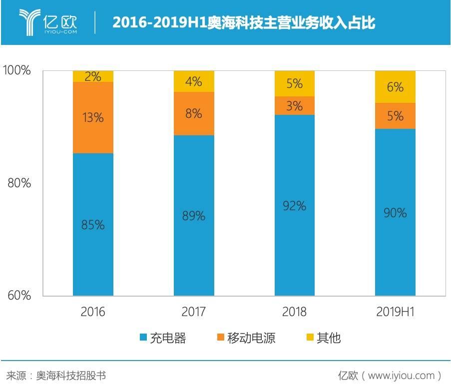 2016-2019H1奥海科技主营业务收入占比