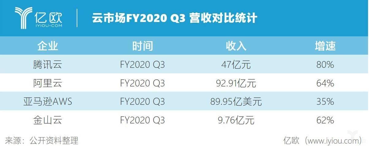 云市场FY2020Q3营收对比统计.jpeg